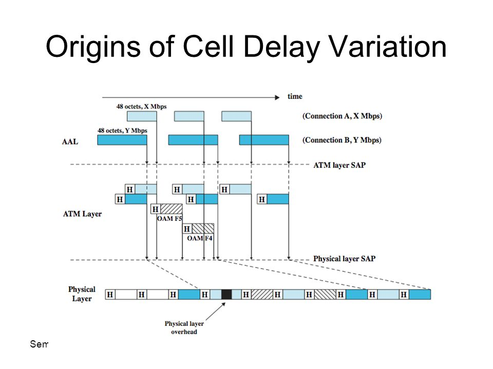 Semester Copyright USM Origins of Cell Delay Variation