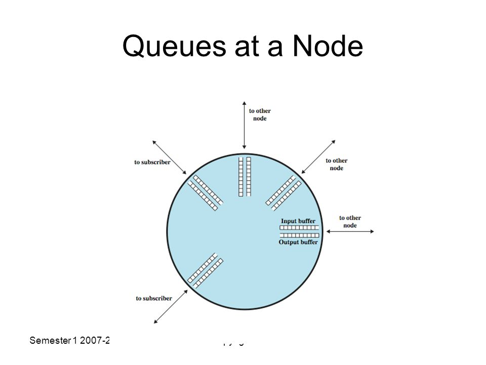 Semester Copyright USM Queues at a Node