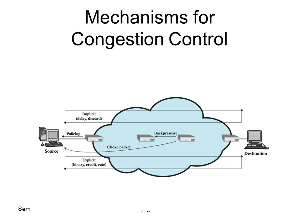 Semester Copyright USM Mechanisms for Congestion Control