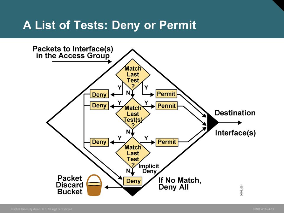 © 2006 Cisco Systems, Inc. All rights reserved. ICND v2.3—4-11 A List of Tests: Deny or Permit