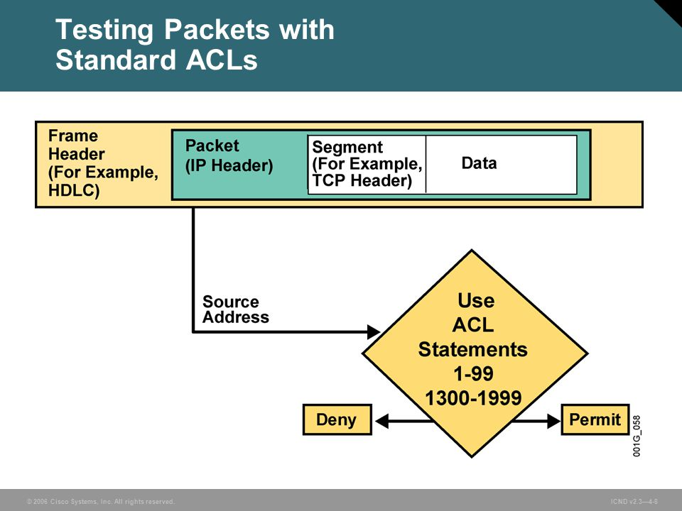 © 2006 Cisco Systems, Inc. All rights reserved. ICND v2.3—4-8 Testing Packets with Standard ACLs