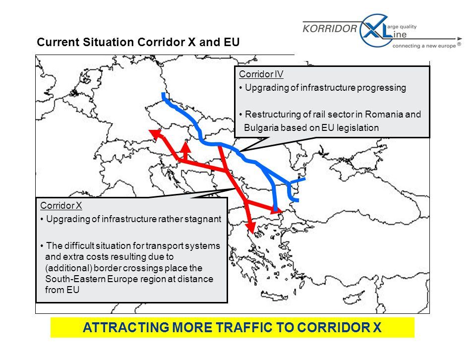 Corridor X Upgrading of infrastructure rather stagnant The difficult situation for transport systems and extra costs resulting due to (additional) border crossings place the South-Eastern Europe region at distance from EU Corridor IV Upgrading of infrastructure progressing Restructuring of rail sector in Romania and Bulgaria based on EU legislation Current Situation Corridor X and EU ATTRACTING MORE TRAFFIC TO CORRIDOR X