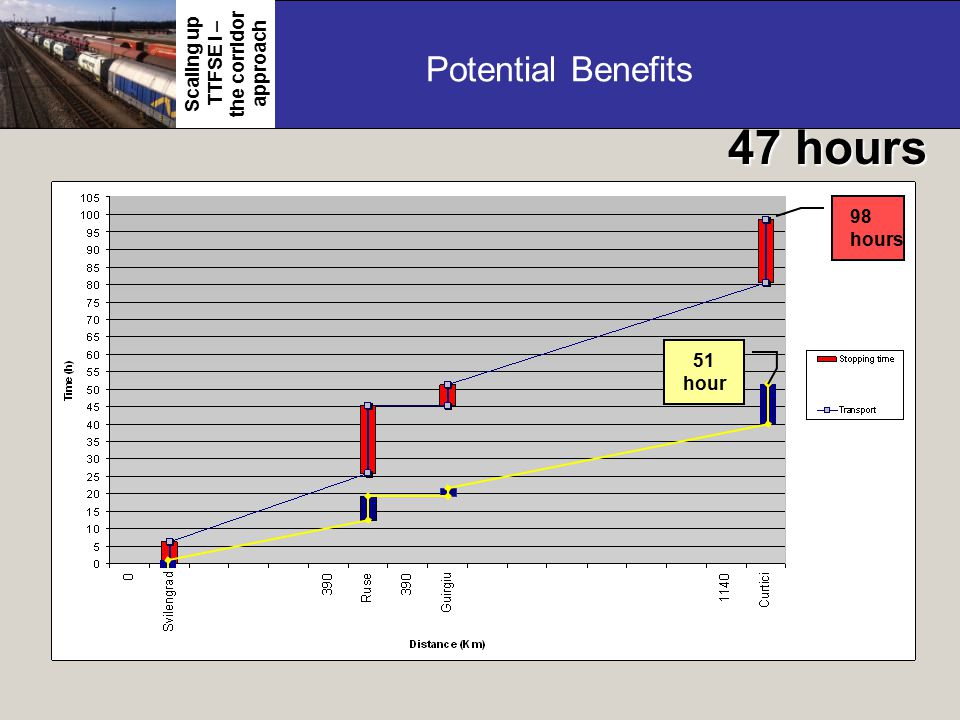Potential Benefits 47 hours 98 hours 51 hour Scaling up TTFSE I – the corridor approach