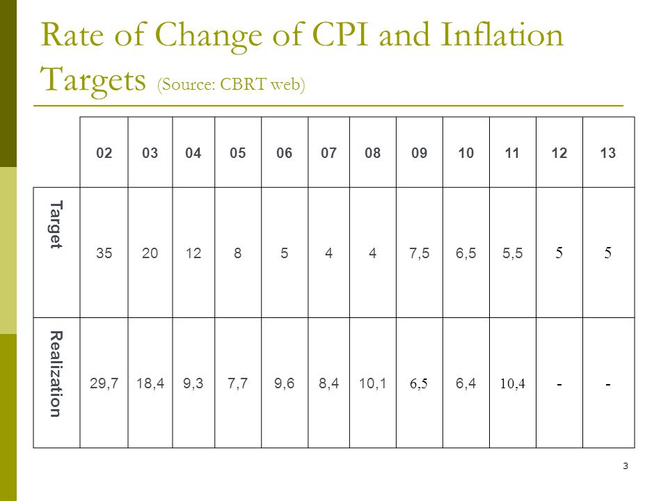 3 Rate of Change of CPI and Inflation Targets (Source: CBRT web) Target ,56,55,5 55 Realization 29,718,49,37,79,68,410,1 6,5 6,4 10,4 --