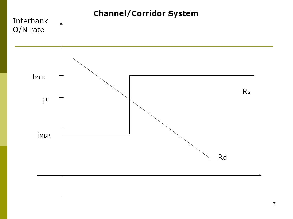 7 Channel/Corridor System Interbank O/N rate i MLR i MBR RsRs RdRd i*