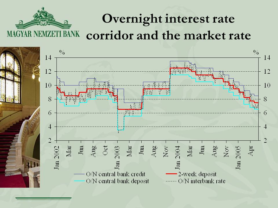 Overnight interest rate corridor and the market rate