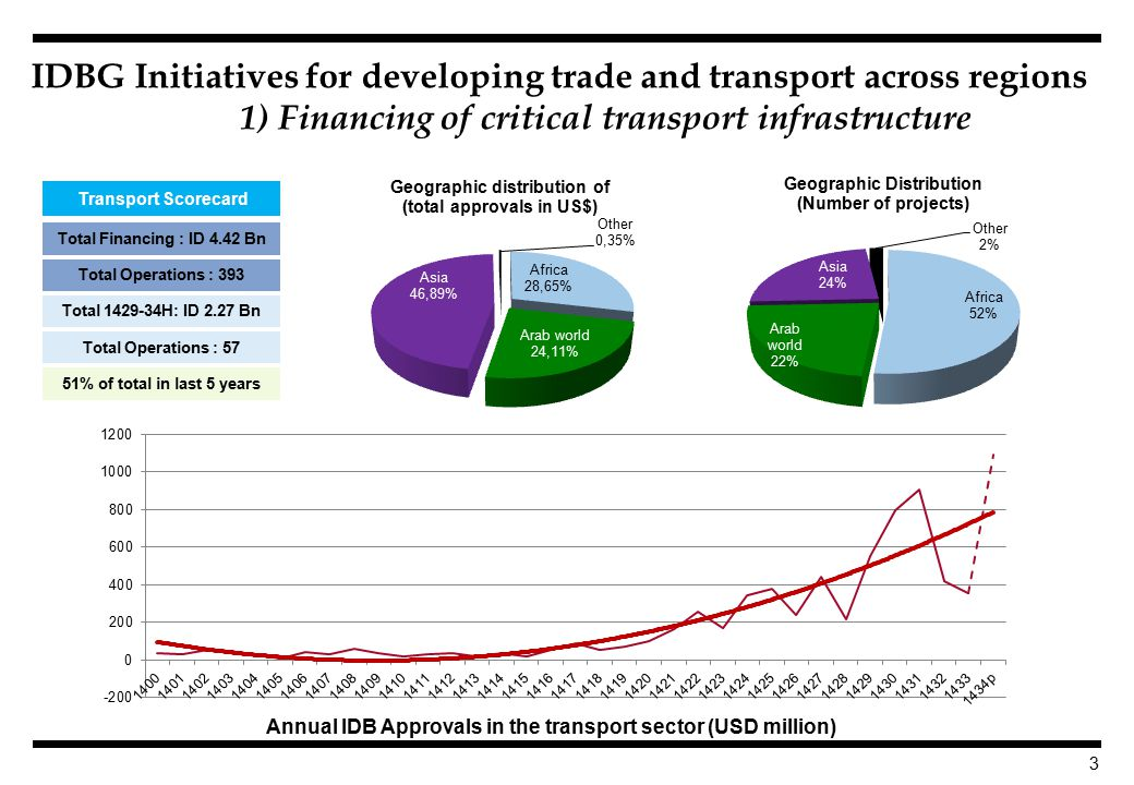 3 IDBG Initiatives for developing trade and transport across regions 1) Financing of critical transport infrastructure Total Operations : 393 Total Operations : 57 51% of total in last 5 years Total Financing : ID 4.42 Bn Total H: ID 2.27 Bn Transport Scorecard