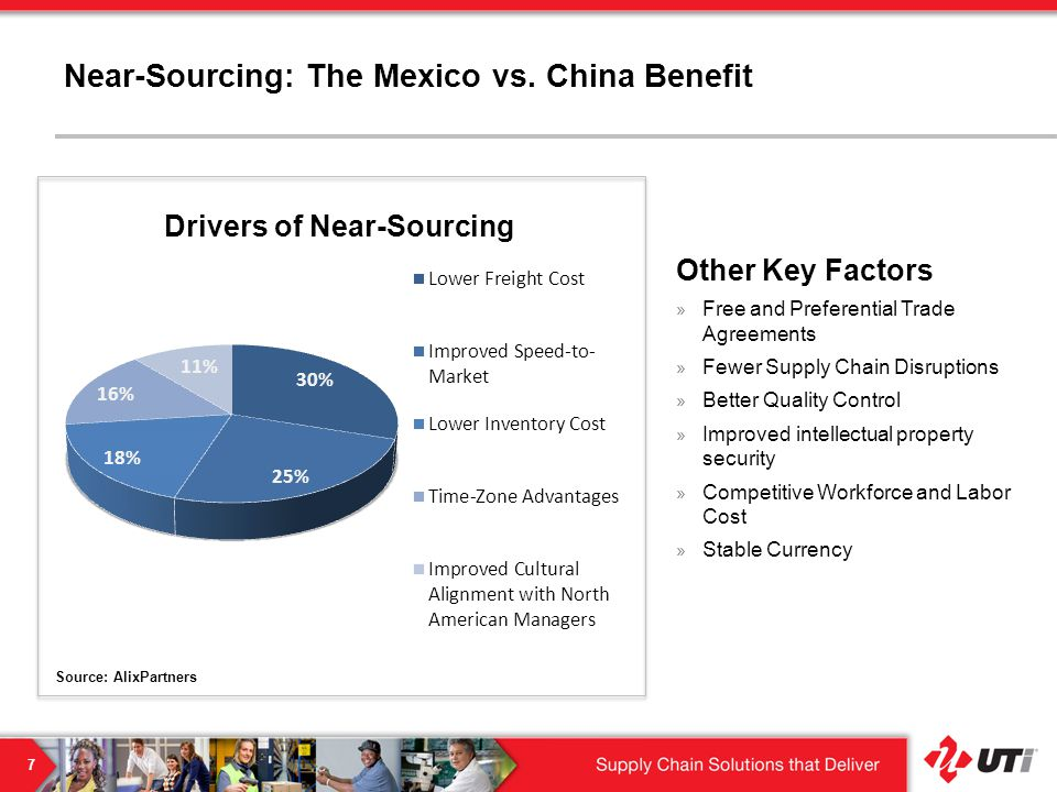 Drivers of Near-Sourcing Source: AlixPartners Near-Sourcing: The Mexico vs.