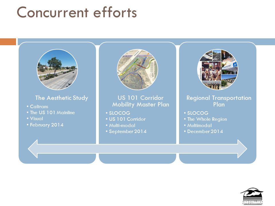 Concurrent efforts The Aesthetic Study Caltrans The US 101 Mainline Visual February 2014 US 101 Corridor Mobility Master Plan SLOCOG US 101 Corridor Multi-modal September 2014 Regional Transportation Plan SLOCOG The Whole Region Multimodal December 2014