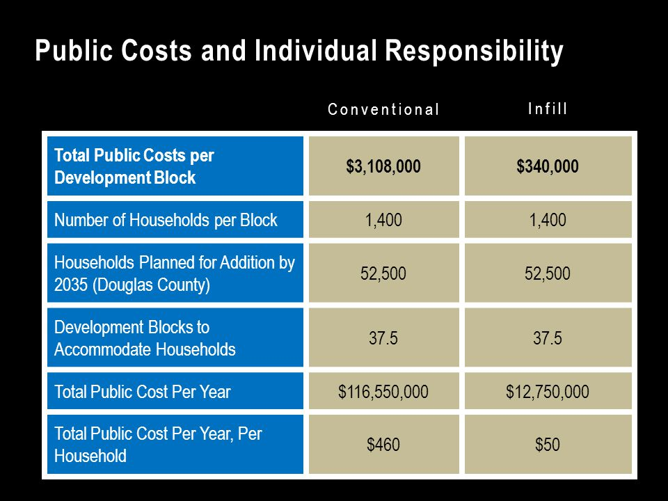 Conventional Infill Public Costs and Individual Responsibility Total Public Costs per Development Block $3,108,000$340,000 Number of Households per Block1,400 Households Planned for Addition by 2035 (Douglas County) 52,500 Development Blocks to Accommodate Households 37.5 Total Public Cost Per Year$116,550,000$12,750,000 Total Public Cost Per Year, Per Household $460$50