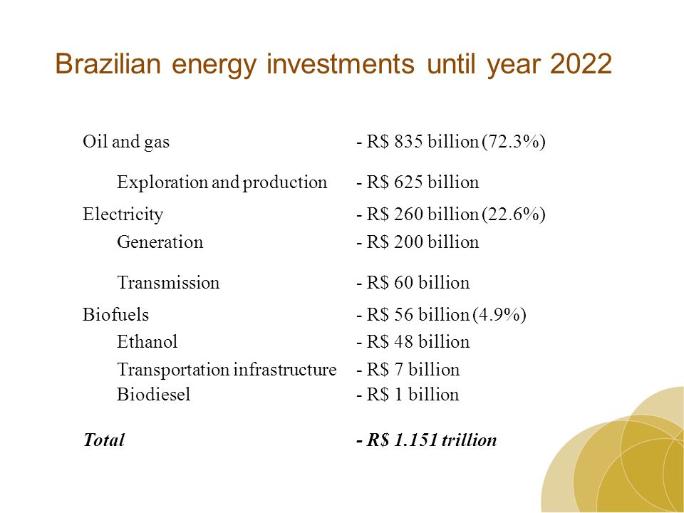 Oil and gas- R$ 835 billion (72.3%) Exploration and production- R$ 625 billion Electricity- R$ 260 billion (22.6%) Generation- R$ 200 billion Transmission- R$ 60 billion Biofuels- R$ 56 billion (4.9%) Ethanol- R$ 48 billion Transportation infrastructure- R$ 7 billion Biodiesel- R$ 1 billion Total- R$ trillion Brazilian energy investments until year 2022