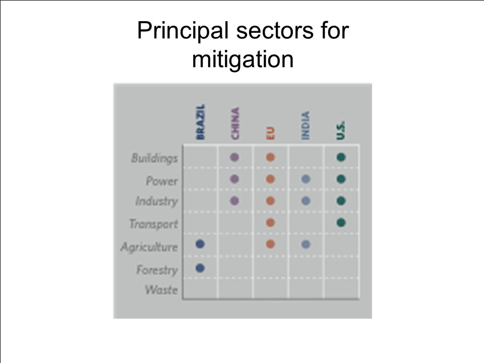 Principal sectors for mitigation