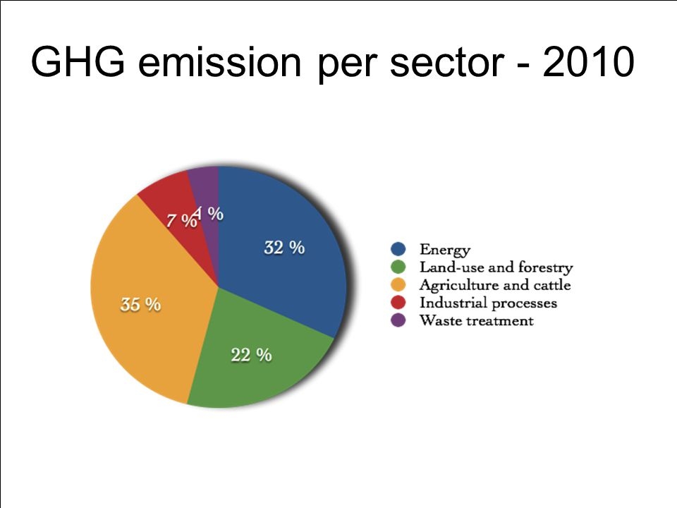 GHG emission per sector