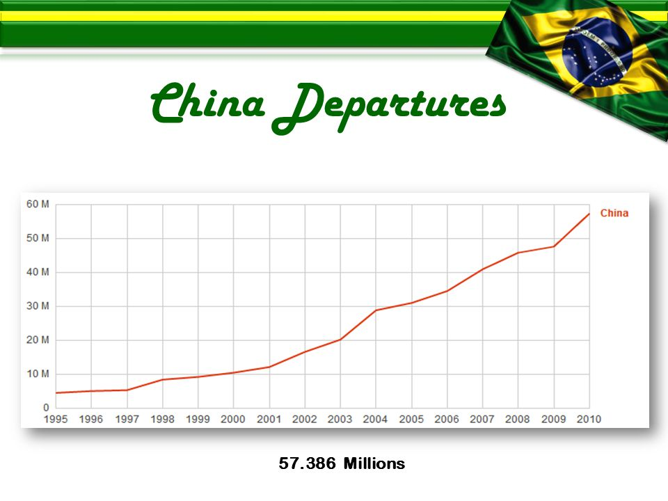 China Departures Millions