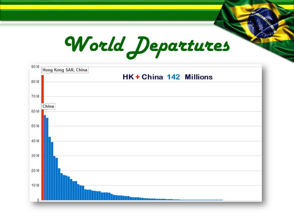 World Departures HK + China 142 Millions