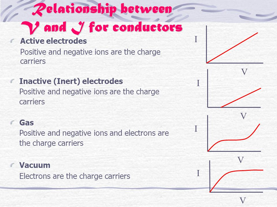 Relationship between V and I for conductors Active electrodes Positive and negative ions are the charge carriers I V I V I V I V Inactive (Inert) electrodes Positive and negative ions are the charge carriers Gas Positive and negative ions and electrons are the charge carriers Vacuum Electrons are the charge carriers