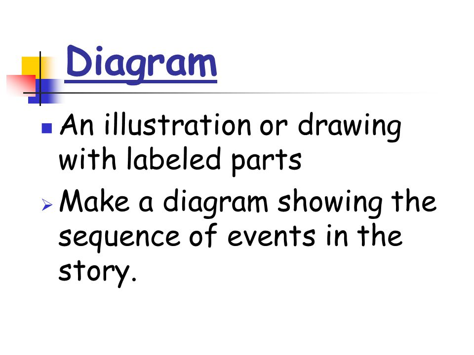 Diagram An illustration or drawing with labeled parts  Make a diagram showing the sequence of events in the story.