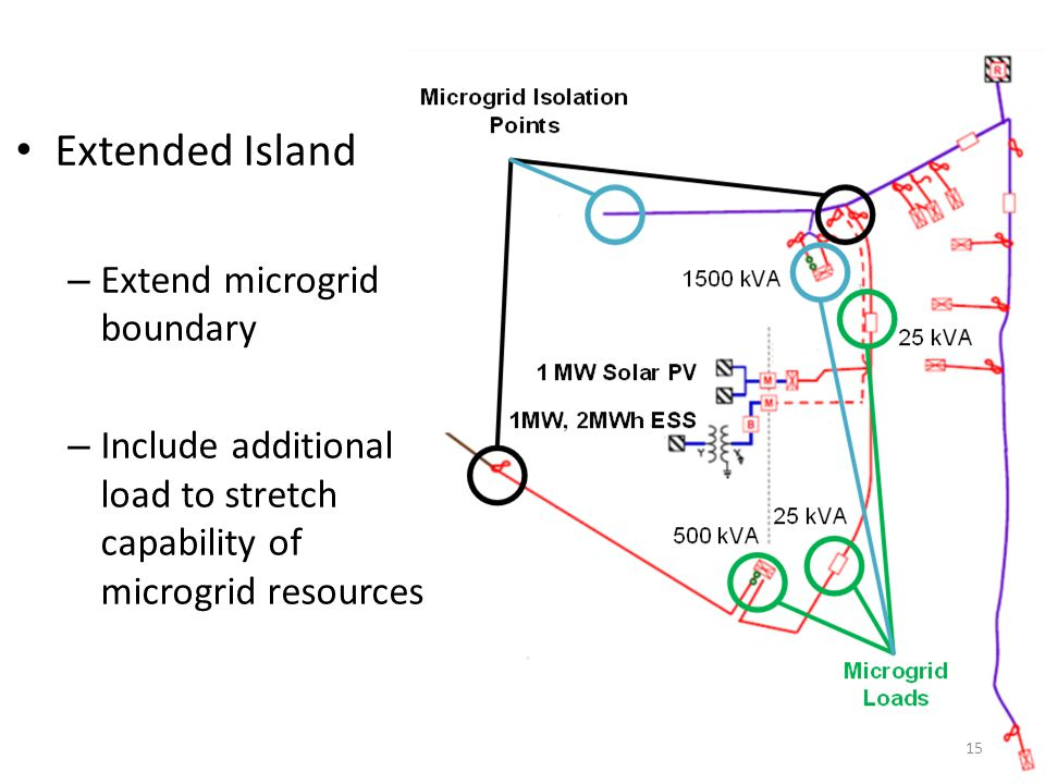 15 Extended Island – Extend microgrid boundary – Include additional load to stretch capability of microgrid resources