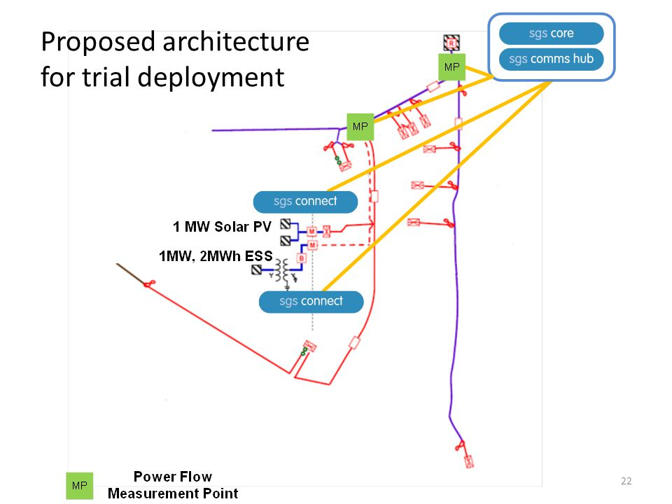22 Proposed architecture for trial deployment