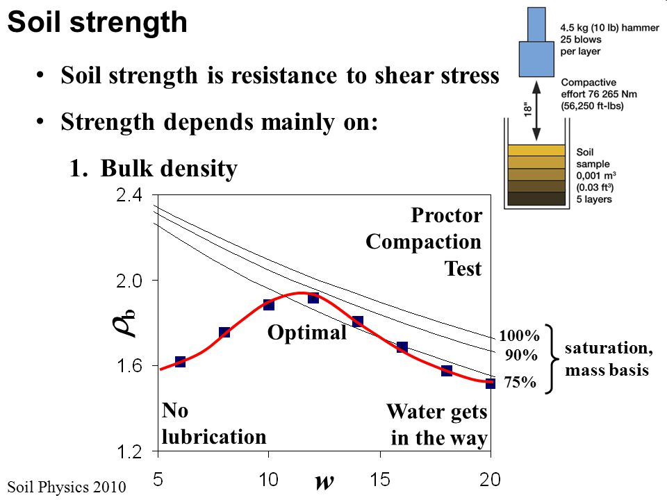 Soil strength saturation, mass basis w bb 100% 75% 90% Soil Physics 2010 Proctor Compaction Test Water gets in the way No lubrication Optimal Soil strength is resistance to shear stress Strength depends mainly on: 1.