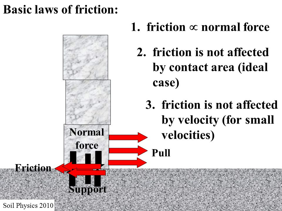 Soil Physics 2010 Basic laws of friction: Pull 1.