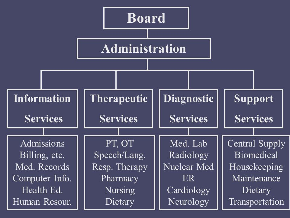 Board Administration Therapeutic Services Information Services Diagnostic Services Support Services Admissions Billing, etc.