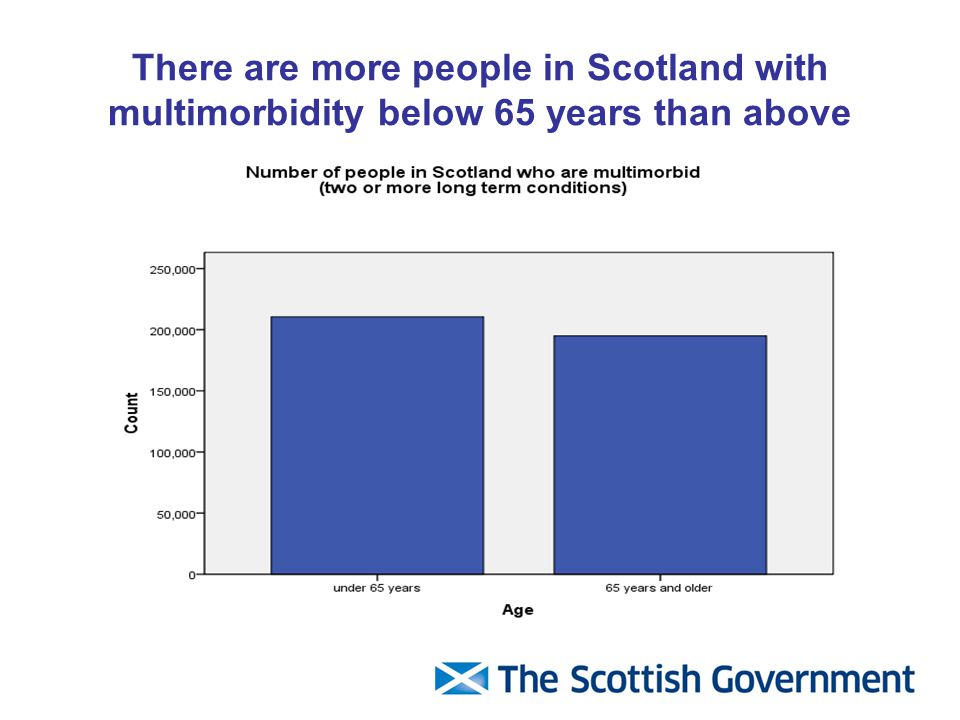 There are more people in Scotland with multimorbidity below 65 years than above