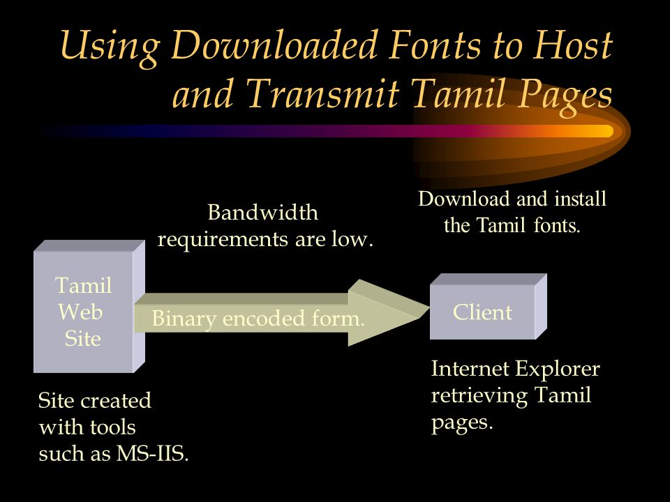 Tamil Fonts Download And Install