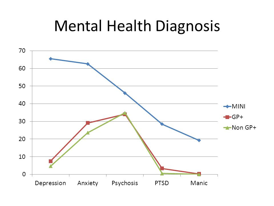 Mental Health Diagnosis