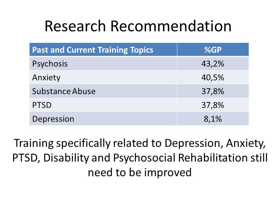 Research Recommendation Past and Current Training Topics%GP Psychosis43,2% Anxiety40,5% Substance Abuse37,8% PTSD37,8% Depression8,1% Training specifically related to Depression, Anxiety, PTSD, Disability and Psychosocial Rehabilitation still need to be improved