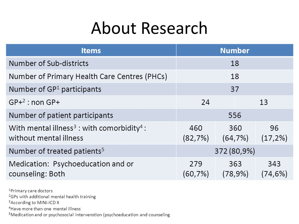 About Research ItemsNumber Number of Sub-districts18 Number of Primary Health Care Centres (PHCs)18 Number of GP 1 participants37 GP+ 2 : non GP+2413 Number of patient participants556 With mental illness 3 : with comorbidity 4 : without mental illness 460 (82,7%) 360 (64,7%) 96 (17,2%) Number of treated patients (80,9%) Medication: Psychoeducation and or counseling: Both 279 (60,7%) 363 (78,9%) 343 (74,6%) 1 Primary care doctors 2 GPs with additional mental health training 3 According to MINI-ICD X 4 Have more than one mental illness 5 Medication and or psychosocial intervenstion (psychoeducation and counseling
