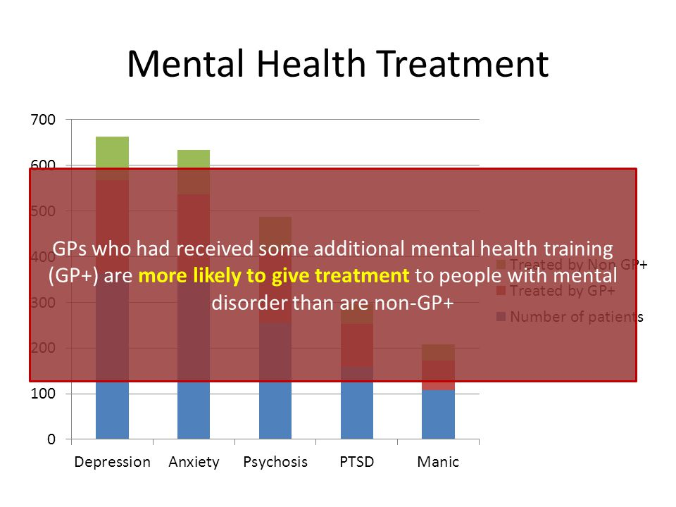 Mental Health Treatment GPs who had received some additional mental health training (GP+) are more likely to give treatment to people with mental disorder than are non-GP+