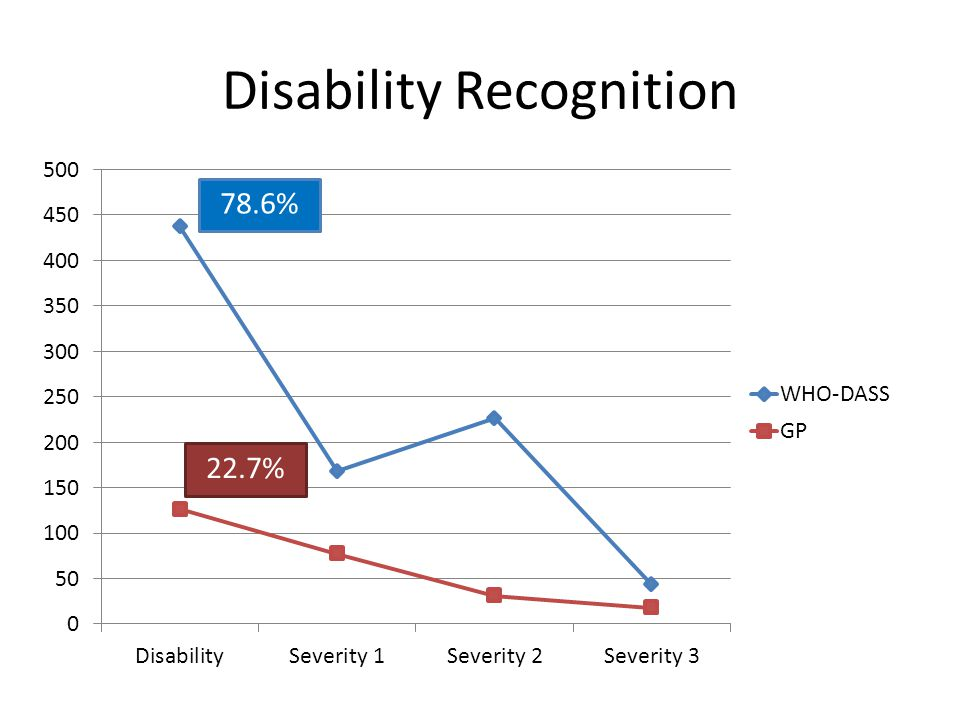 Disability Recognition 22.7% 78.6%