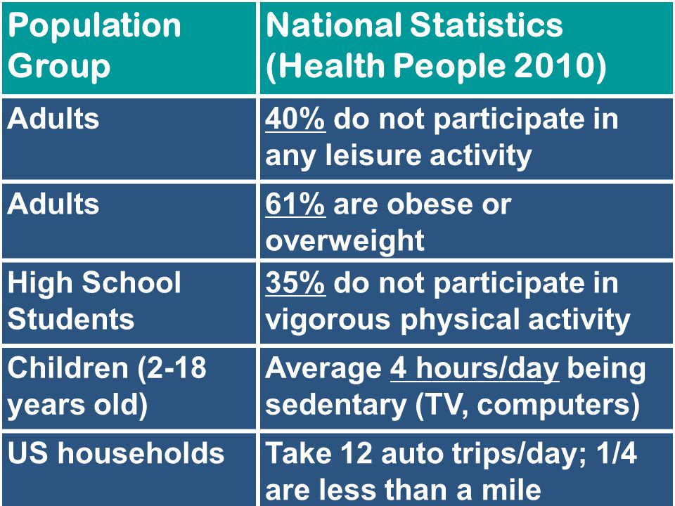 Population Group National Statistics (Health People 2010) Adults40% do not participate in any leisure activity Adults61% are obese or overweight High School Students 35% do not participate in vigorous physical activity Children (2-18 years old) Average 4 hours/day being sedentary (TV, computers) US householdsTake 12 auto trips/day; 1/4 are less than a mile