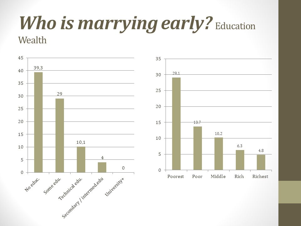 Who is marrying early Education Wealth