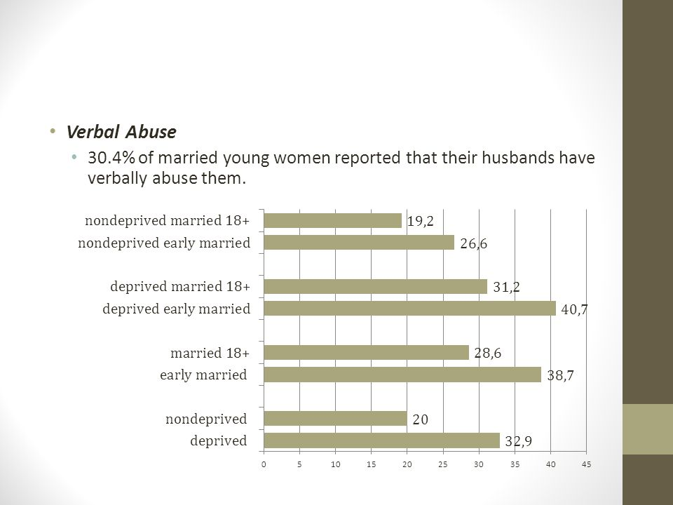 Verbal Abuse 30.4% of married young women reported that their husbands have verbally abuse them.