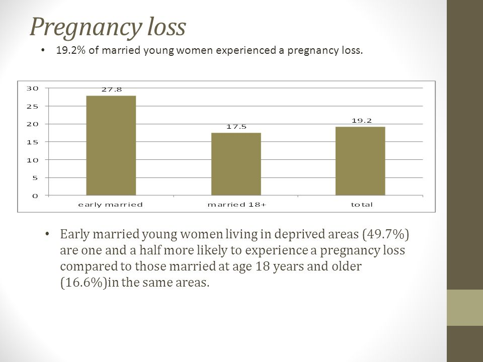 Pregnancy loss 19.2% of married young women experienced a pregnancy loss.