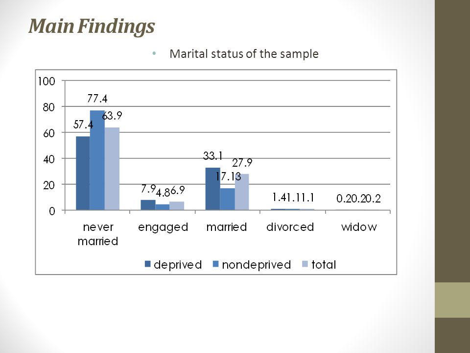 Main Findings Marital status of the sample