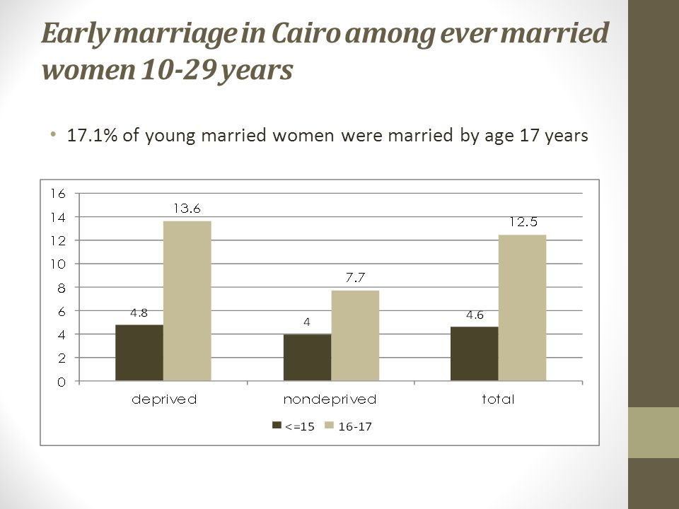 Early marriage in Cairo among ever married women years 17.1% of young married women were married by age 17 years