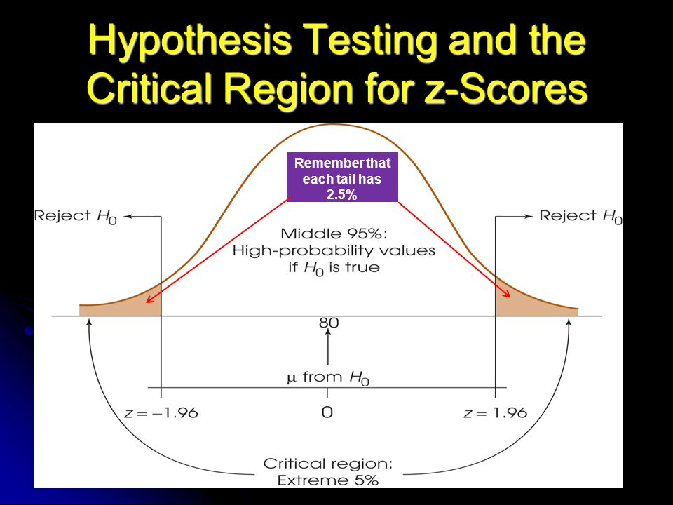 Hypothesis Testing and the Critical Region for z-Scores Remember that each tail has 2.5%