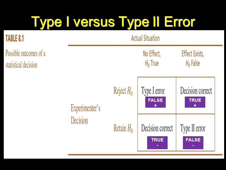 Type I versus Type II Error FALSE + FALSE - TRUE + TRUE -