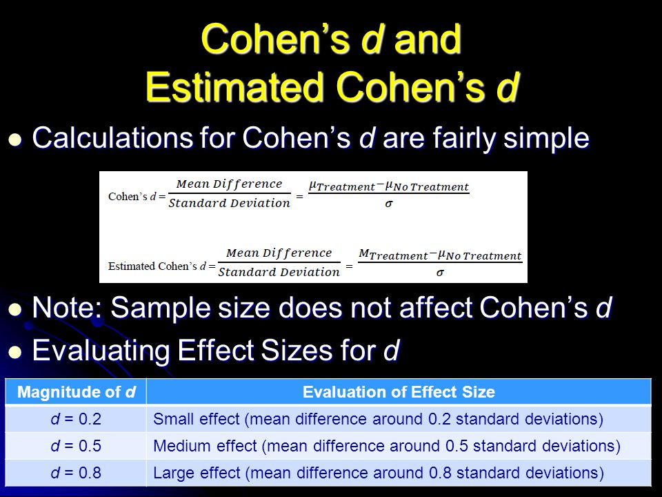 Cohen's d and Estimated Cohen's d Calculations for Cohen's d are fairly simple Calculations for Cohen's d are fairly simple Note: Sample size does not affect Cohen's d Note: Sample size does not affect Cohen's d Evaluating Effect Sizes for d Evaluating Effect Sizes for d Magnitude of dEvaluation of Effect Size d = 0.2Small effect (mean difference around 0.2 standard deviations) d = 0.5Medium effect (mean difference around 0.5 standard deviations) d = 0.8Large effect (mean difference around 0.8 standard deviations)