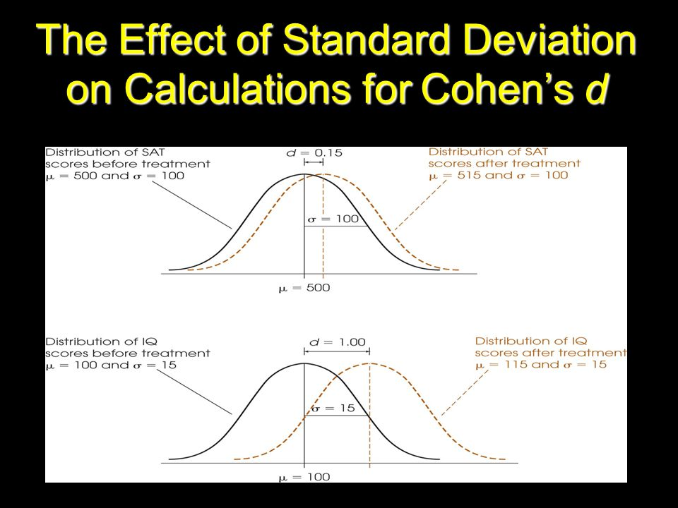 The Effect of Standard Deviation on Calculations for Cohen's d