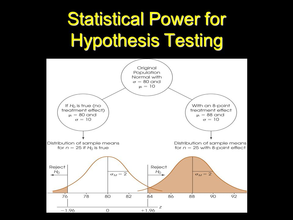 Statistical Power for Hypothesis Testing