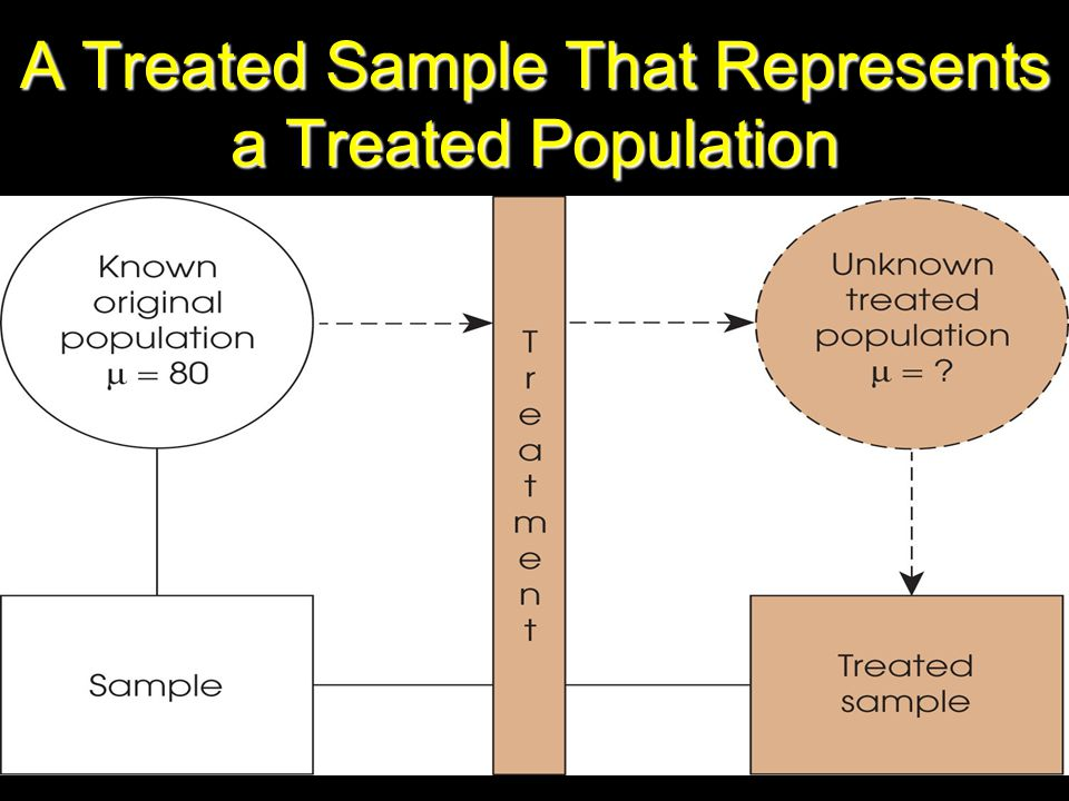A Treated Sample That Represents a Treated Population