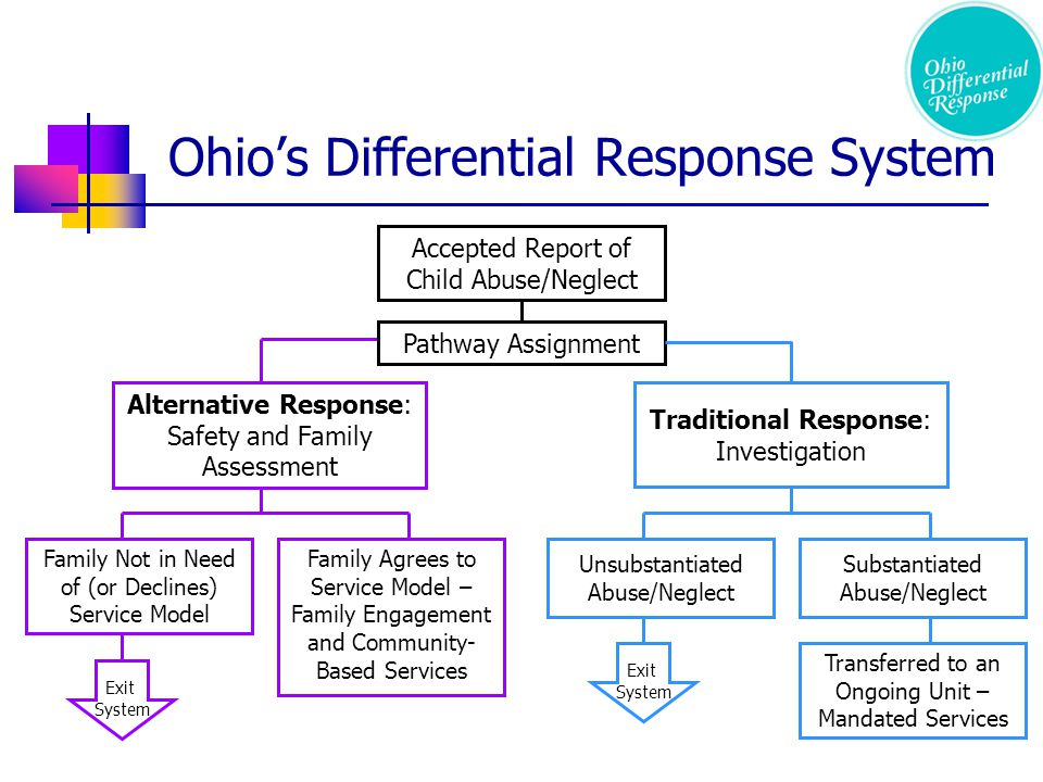 Accepted Report of Child Abuse/Neglect Traditional Response: Investigation Alternative Response: Safety and Family Assessment Family Not in Need of (or Declines) Service Model Family Agrees to Service Model – Family Engagement and Community- Based Services Unsubstantiated Abuse/Neglect Substantiated Abuse/Neglect ad Exit System Transferred to an Ongoing Unit – Mandated Services ad Exit System Ohio's Differential Response System Pathway Assignment