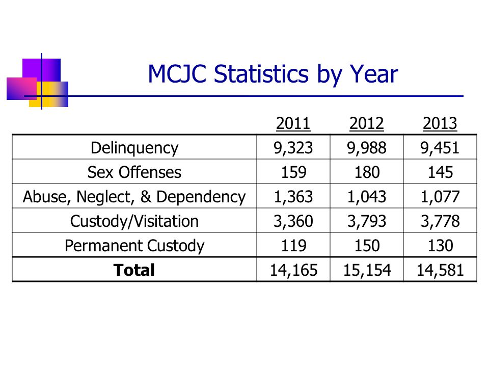 Delinquency9,3239,9889,451 Sex Offenses Abuse, Neglect, & Dependency 1,3631,0431,077 Custody/Visitation3,3603,7933,778 Permanent Custody Total14,16515,15414,581 MCJC Statistics by Year