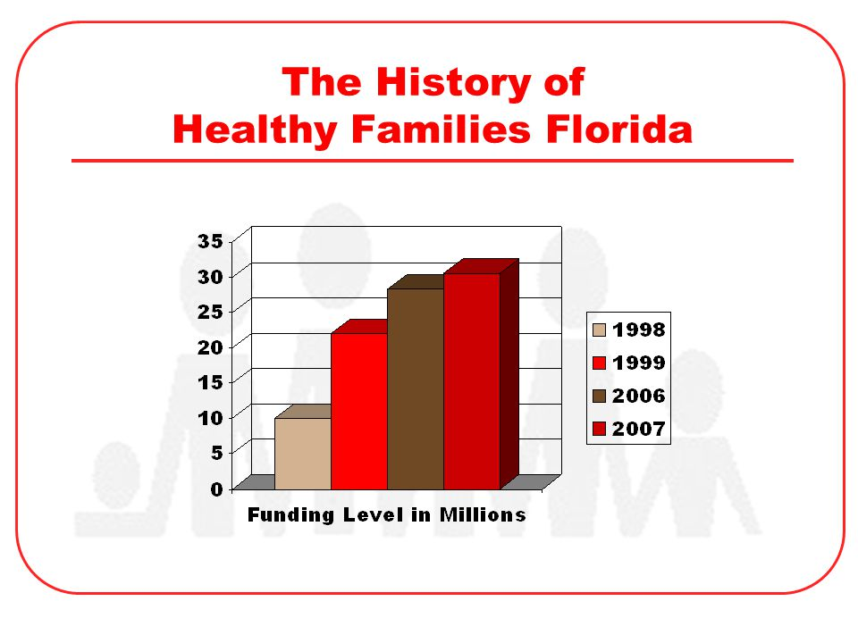 The History of Healthy Families Florida