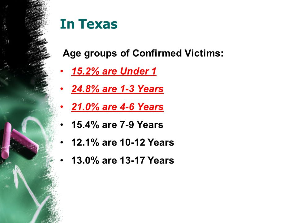 In Texas Age groups of Confirmed Victims: 15.2% are Under % are 1-3 Years 21.0% are 4-6 Years 15.4% are 7-9 Years 12.1% are Years 13.0% are Years