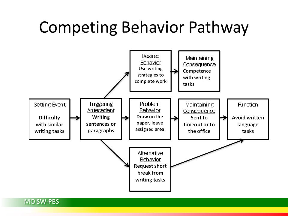 MO SW-PBS Competing Behavior Pathway